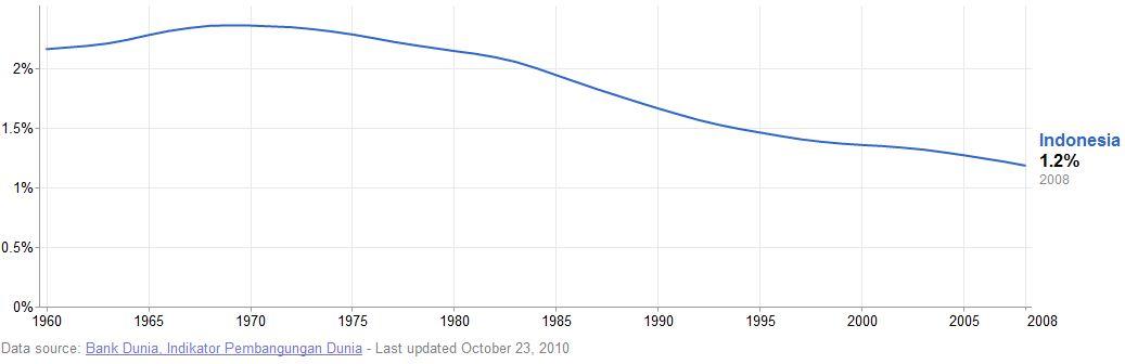 Kalau diliat dari tabel data diatas perkembangan penduduk dunia